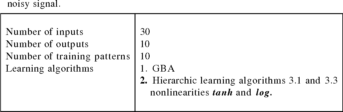 Table 4.3: Details of the network chosen for extracting the subsignals of a noisy signal.
