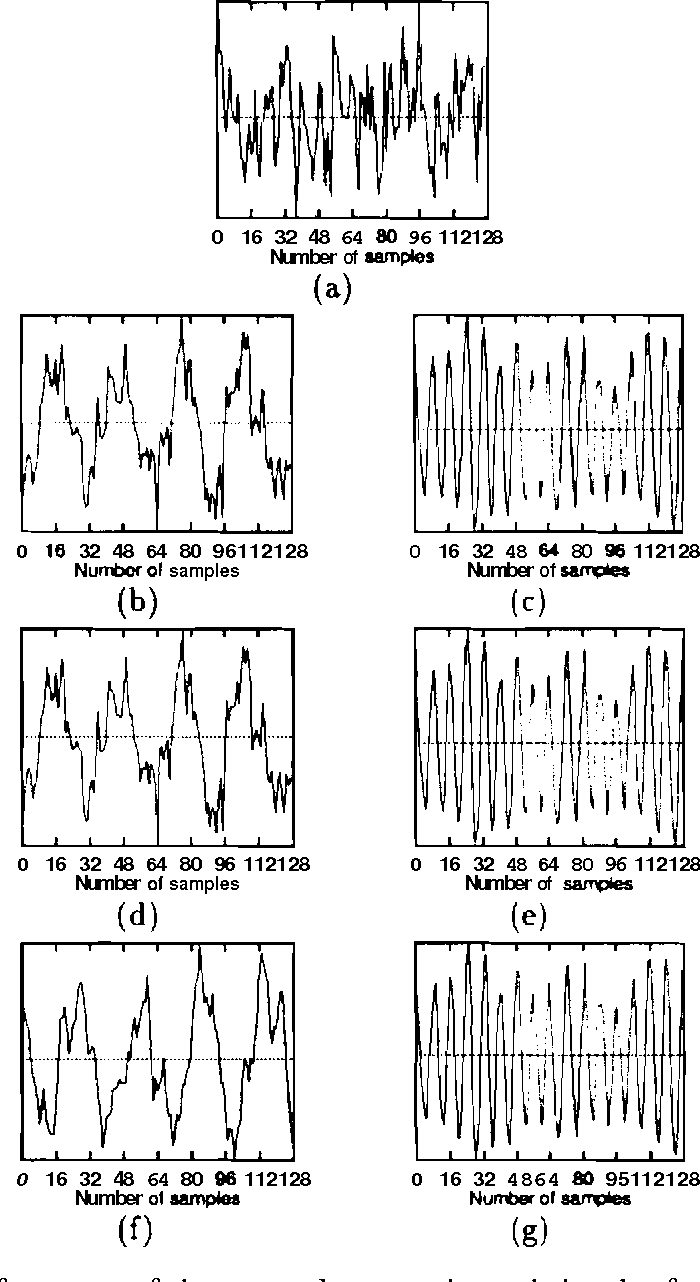 Figure 4.4: Performance of the network separating subsignals of a noisy sig-