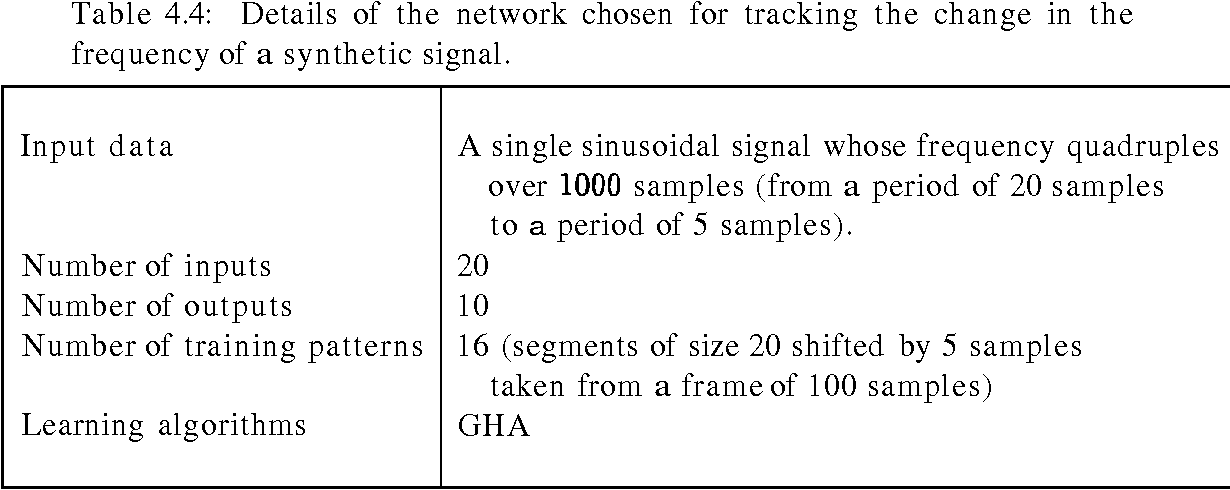 Table 4.4: Details of the network chosen for tracking the change in the frequency of a synthetic signal.