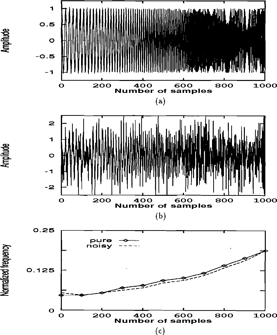 Figure 4.5: Performance of PCNN in tracking the change in the frequency
