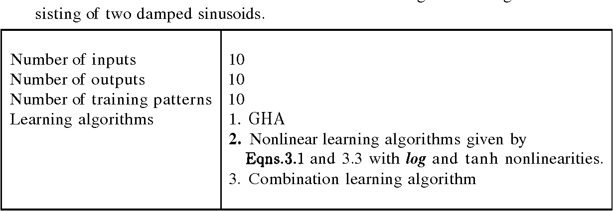 Table 5.1: Details of the network chosen for the subsignals of a signal consisting of two damped sinusoids.