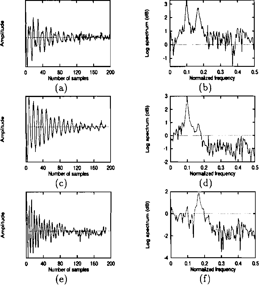Figure 5.5: Performanceof network in extracting the damped sinusoids from a noisy signal. (a) Noisy damped sinusoids signal. (b) Log spectrum of (a). (c) and (e) Subsignals extracted by PCNN. (d) and (f) Log spectrum of (c) and (e).