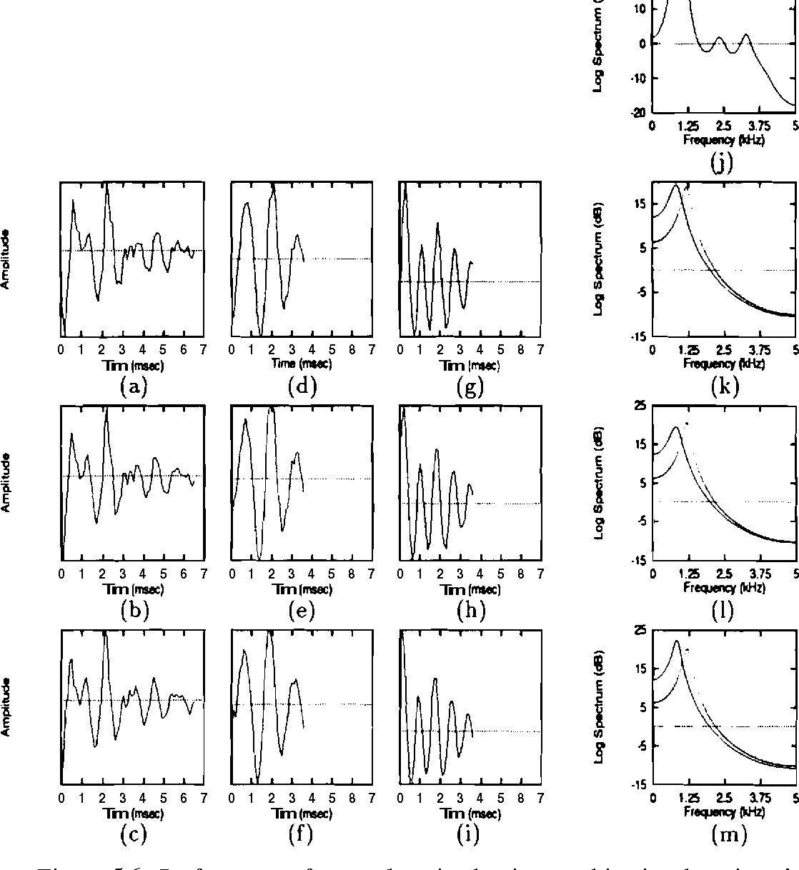 Figure 5.6: Performance of network trained using combination learning al- : gorithm in extracting the subsignals corresponding to the formants of the