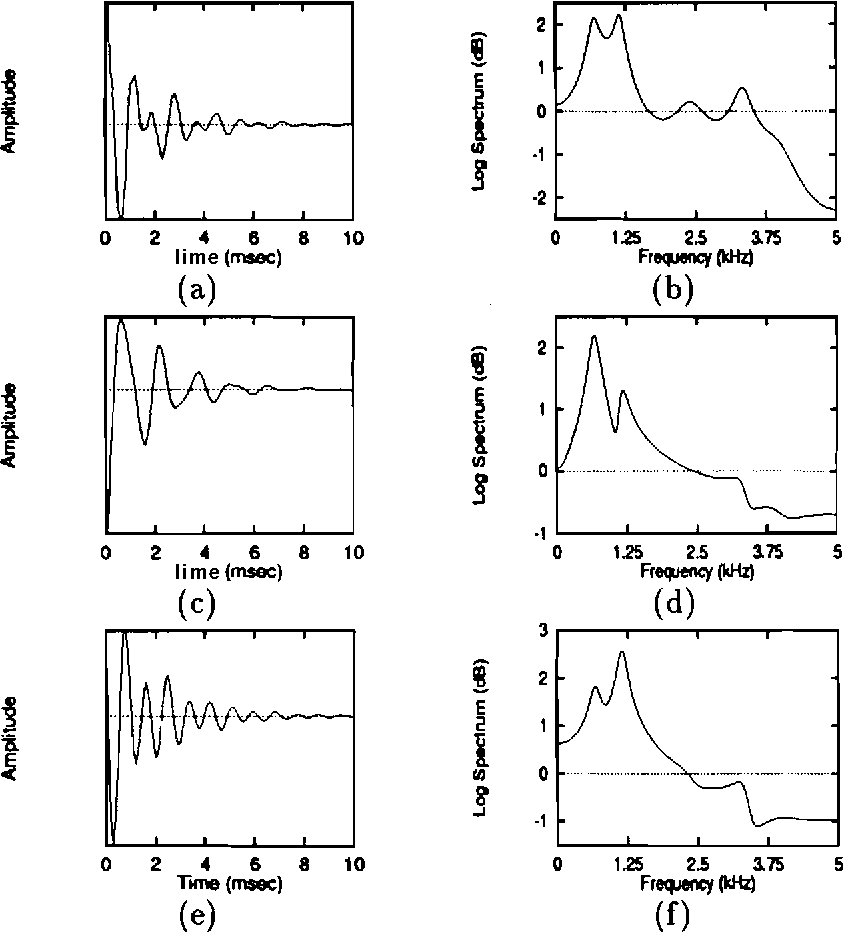Figure 5.7: Performance of network trained using combination learning algorithm in extracting the subsignals corresponding to the formants of the speech signal. (a) Impulse response of the all-pole model derived from LP