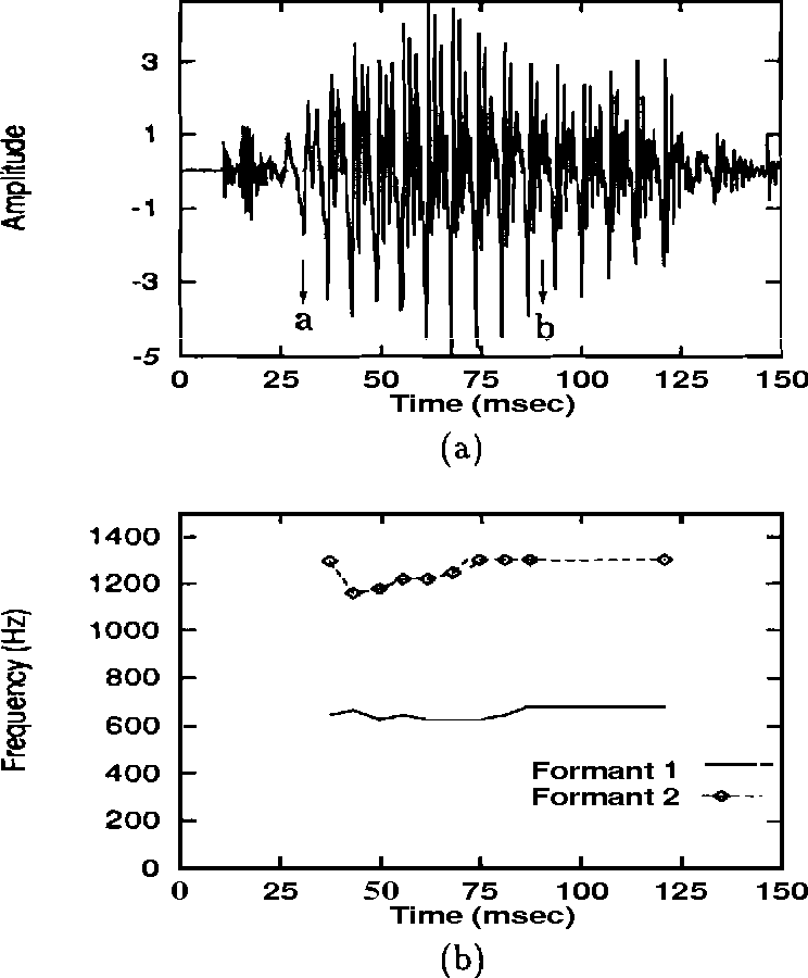 Figure 5.S: Performance of PCNN in tracking the change in the formant frequencies of a speech signal. (a) Speech waveform of a stop-consonant vowel