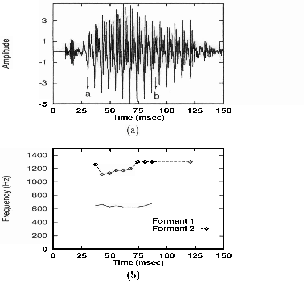 Figure 5.S: Performance of PCNN in tracking the change in the formant frequencies of a speech signal. (a) Speech waveform of a stopconsonant vowel :