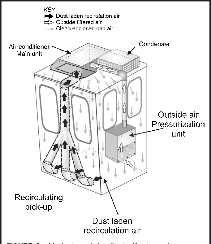Figure 5 From Reducing Enclosed Cab Drill Operators Respirable Dust