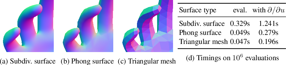 Figure 1 for The Phong Surface: Efficient 3D Model Fitting using Lifted Optimization