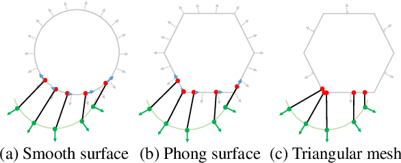 Figure 3 for The Phong Surface: Efficient 3D Model Fitting using Lifted Optimization