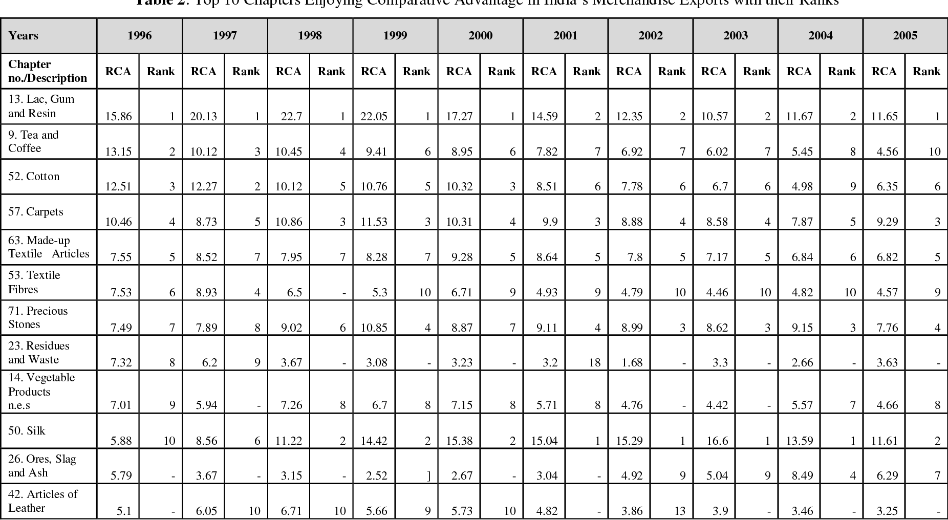 PDF] India's Revealed Comparative Advantage in Merchandise