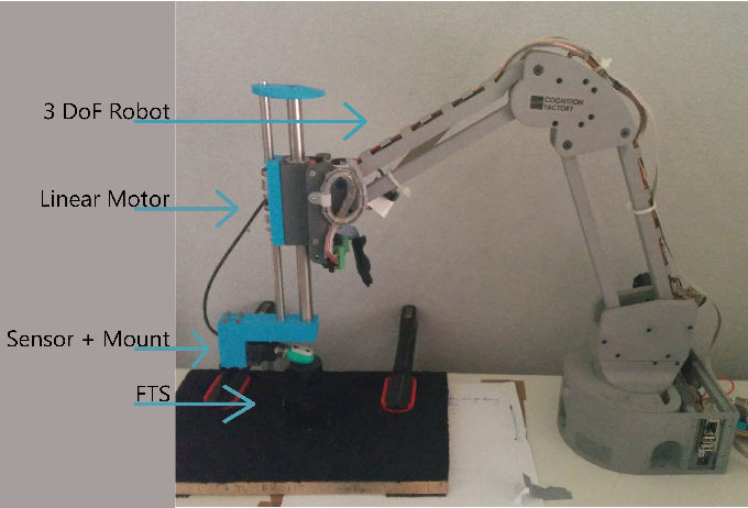 Figure 2 for ML-based tactile sensor calibration: A universal approach