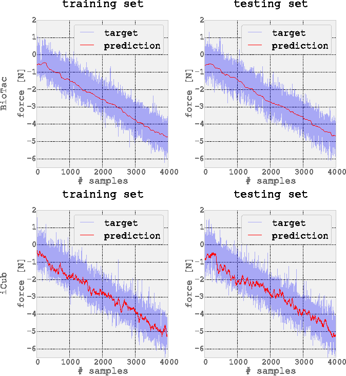 Figure 4 for ML-based tactile sensor calibration: A universal approach