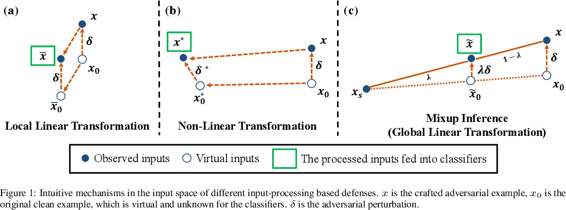 Figure 1 for Mixup Inference: Better Exploiting Mixup to Defend Adversarial Attacks