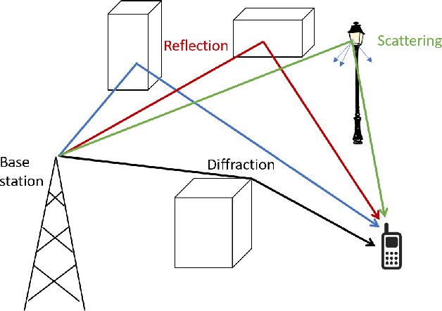 Figure 1 for Cellular Network Radio Propagation Modeling with Deep Convolutional Neural Networks