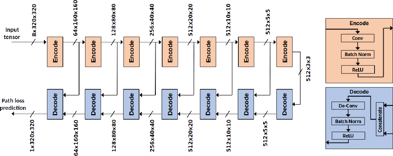 Figure 4 for Cellular Network Radio Propagation Modeling with Deep Convolutional Neural Networks
