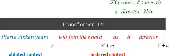 Figure 1 for What Context Features Can Transformer Language Models Use?