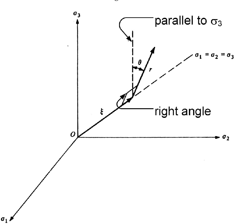 Figure 2.1: Graphical interpretation of stress invariants (ξ, r, θ) in the principal stress space. Modified from Chen (1982).