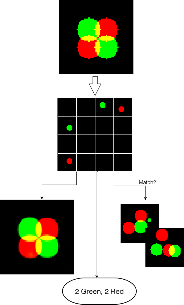 Figure 1 for Set-Structured Latent Representations