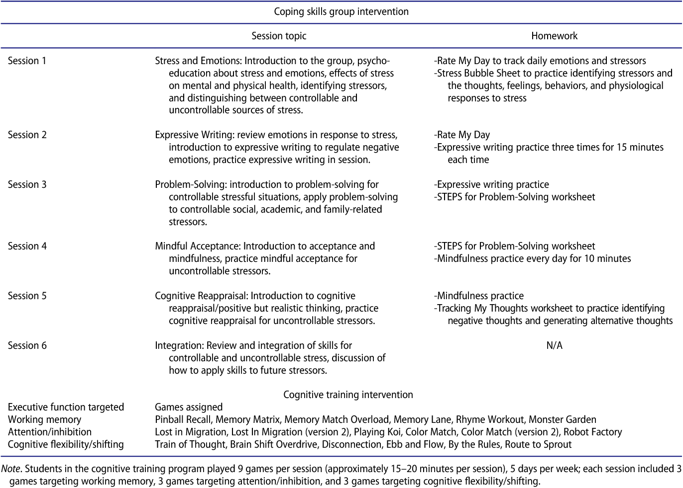 Comparison Of Two Approaches To Prevention Of Mental Health Problems