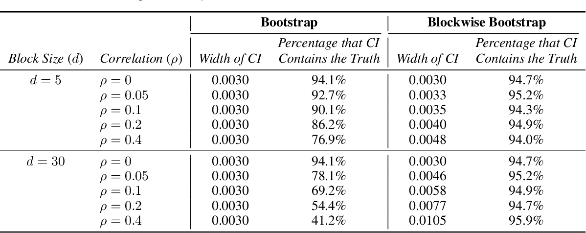 Figure 2 for Statistical Testing on ASR Performance via Blockwise Bootstrap