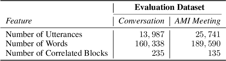 Figure 3 for Statistical Testing on ASR Performance via Blockwise Bootstrap