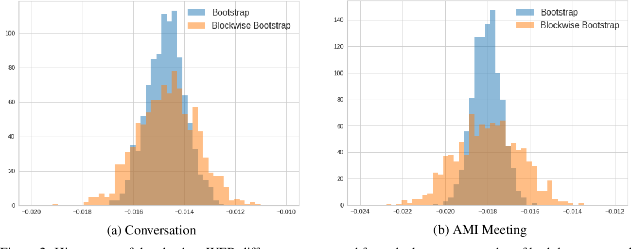Figure 4 for Statistical Testing on ASR Performance via Blockwise Bootstrap
