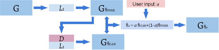 Figure 1 for Enhanced generative adversarial network for 3D brain MRI super-resolution