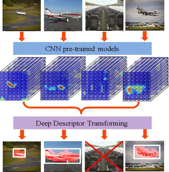 Figure 1 for Deep Descriptor Transforming for Image Co-Localization