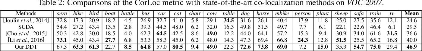 Figure 4 for Deep Descriptor Transforming for Image Co-Localization