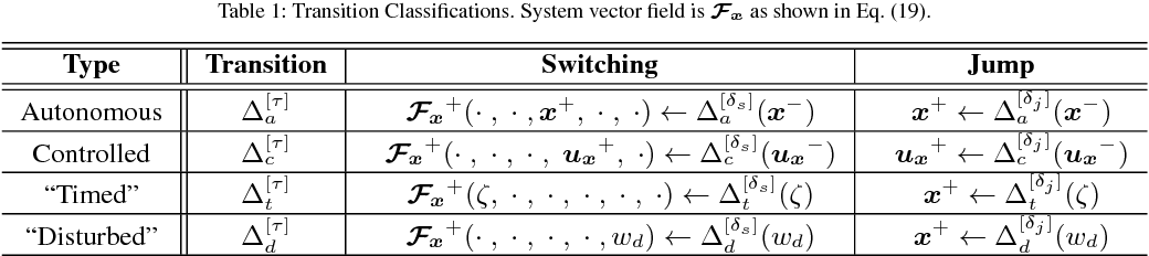 Figure 2 for Robust Optimal Planning and Control of Non-Periodic Bipedal Locomotion with A Centroidal Momentum Model