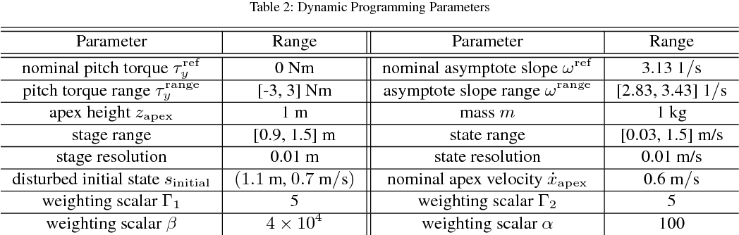 Figure 4 for Robust Optimal Planning and Control of Non-Periodic Bipedal Locomotion with A Centroidal Momentum Model