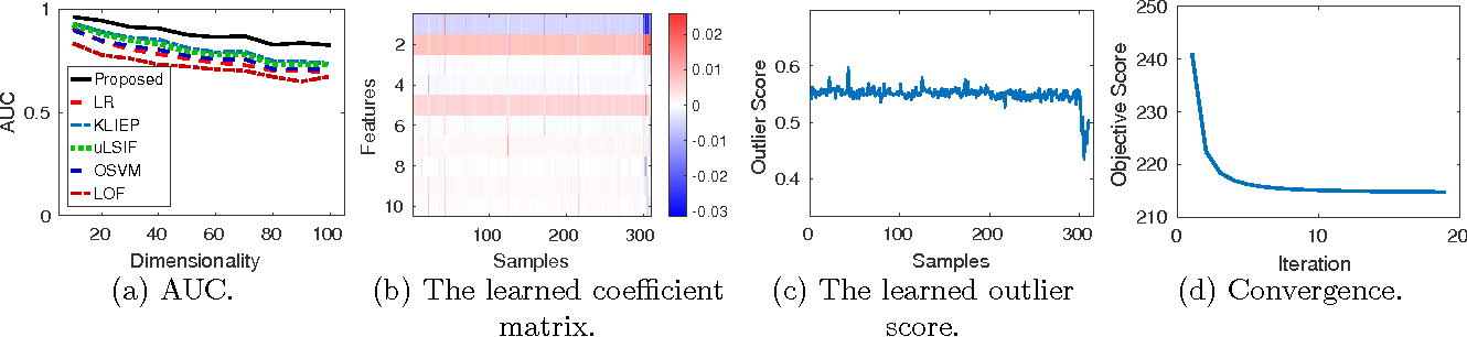 Figure 2 for Interpreting Outliers: Localized Logistic Regression for Density Ratio Estimation