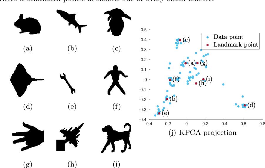 Figure 1 for Towards Deterministic Diverse Subset Sampling