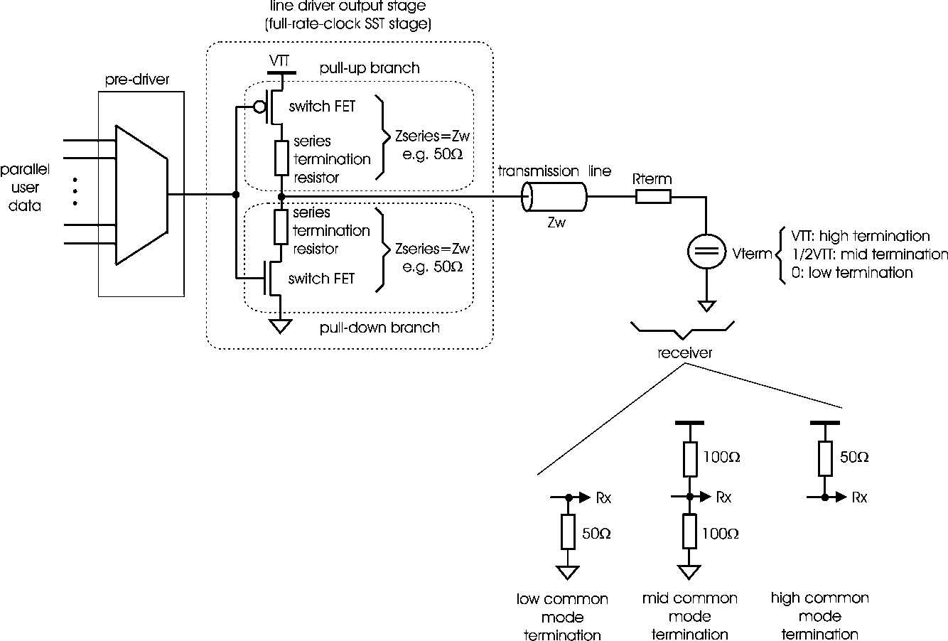 Figure 1 From A T Coil Enhanced 85 Gb S High Swing Sst Transmitter Wiring Diagram Fig Basic Principle Of Source Series Termination