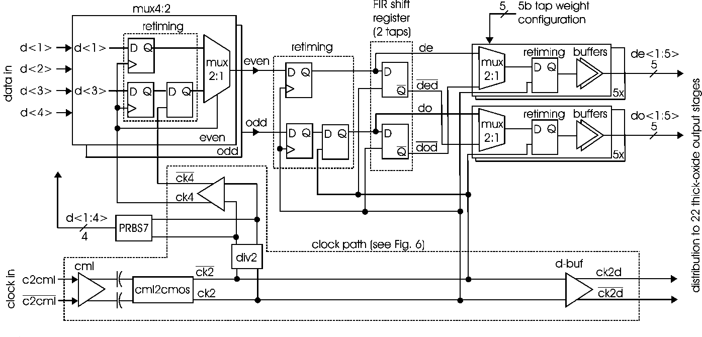 Figure 5 From A T Coil Enhanced 85 Gb S High Swing Sst Transmitter Wiring Diagram Pre Driver Of
