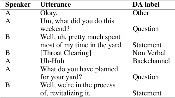 Figure 1 for Dialogue Act Classification with Context-Aware Self-Attention