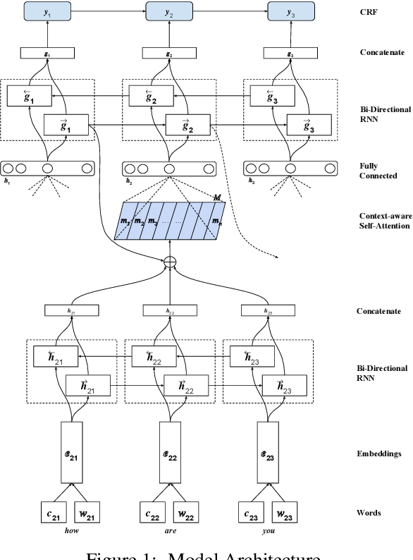 Figure 2 for Dialogue Act Classification with Context-Aware Self-Attention