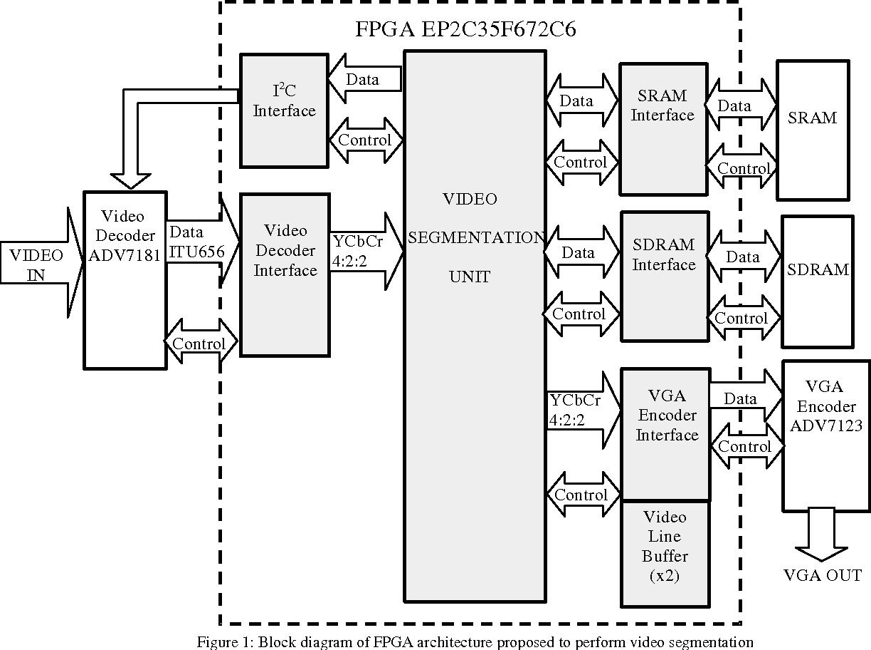 Figure 1: Block diagram of FPGA architecture proposed to perform video segmentation