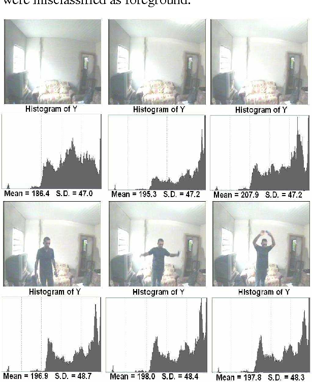 Figure 2: Sequence of images to evaluate the hardware architecture performance under lighting variation environments.