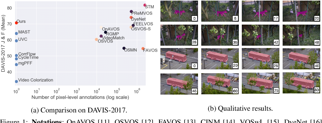 Figure 1 for Self-supervised Video Object Segmentation