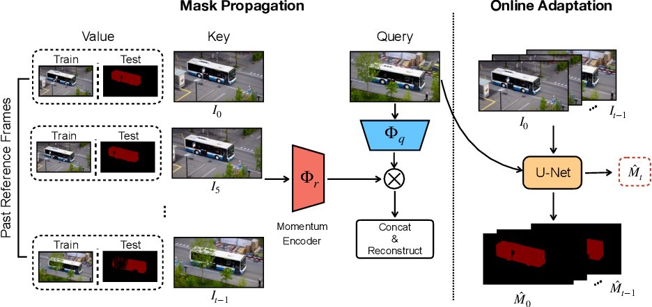 Figure 3 for Self-supervised Video Object Segmentation