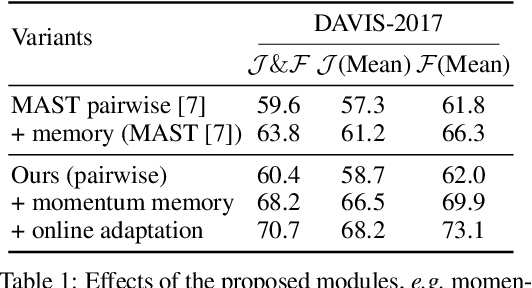 Figure 2 for Self-supervised Video Object Segmentation