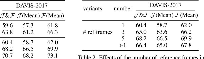 Figure 4 for Self-supervised Video Object Segmentation