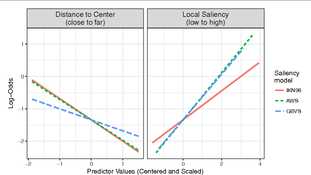 Figure 9 from How Well Can Saliency Models Predict Fixation