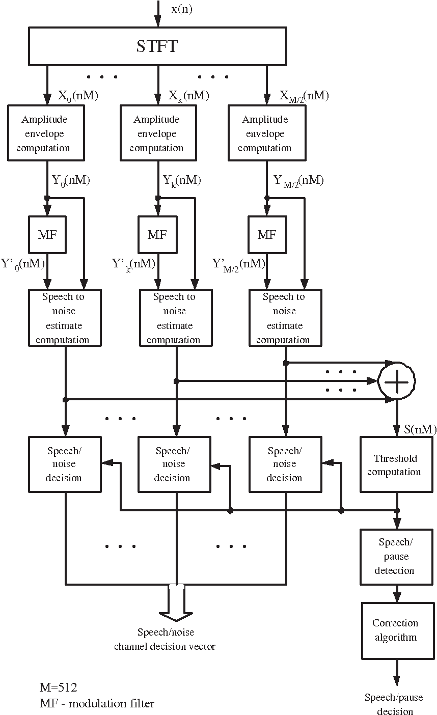 Figure 2 From Zeszyty Naukowe Politechniki Biaostockiej An Envelope Detector The Block Diagram Of Is Voice Activity Vad Based On