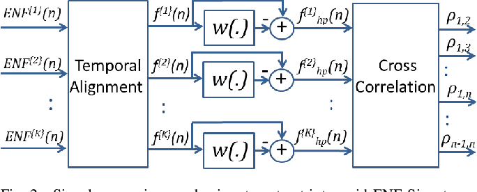 Figure 2 for Feasibility Study on Intra-Grid Location Estimation Using Power ENF Signals