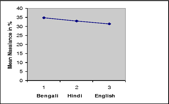 Effect Of Linguistic Experience On Nasalance Measure In Native And