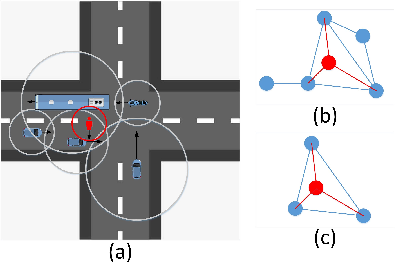 Figure 2 for Multi-modal Trajectory Prediction for Autonomous Driving with Semantic Map and Dynamic Graph Attention Network