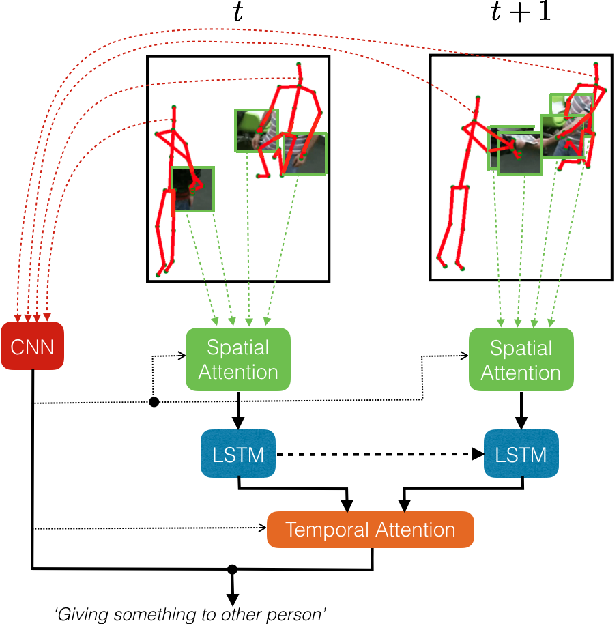 Figure 1 for Pose-conditioned Spatio-Temporal Attention for Human Action Recognition