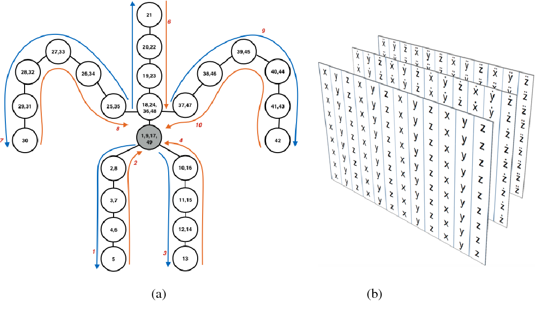 Figure 3 for Pose-conditioned Spatio-Temporal Attention for Human Action Recognition
